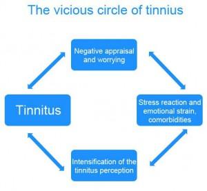 the-vicious-circle-tinnitus